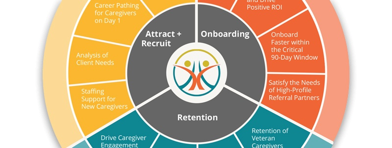 CareAcademy__ROR-Wheel_retention-recruit-for-caregivers