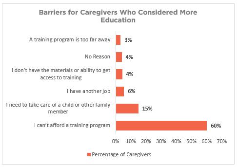 CareAcademy-Survey-CE-Barriers