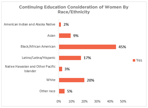CareAcademy-Survey-CE-By-Women-Race-Ethnicity